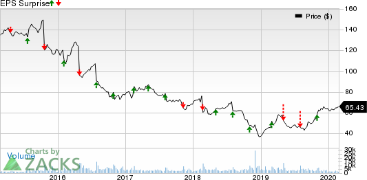 Stericycle, Inc. Price and EPS Surprise