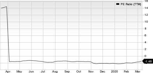 Sharp Corp. PE Ratio (TTM)