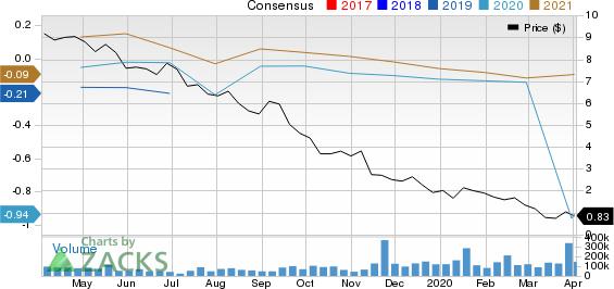 Aurora Cannabis Inc. Price and Consensus