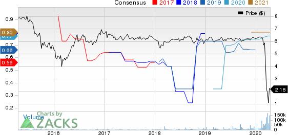 New York Mortgage Trust, Inc. Price and Consensus