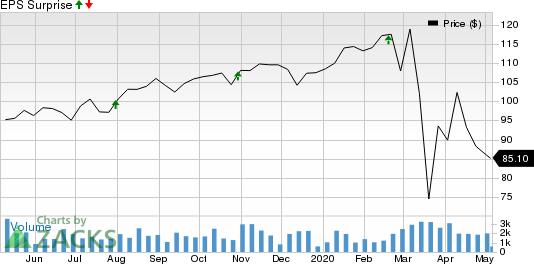 Life Storage, Inc. Price and EPS Surprise