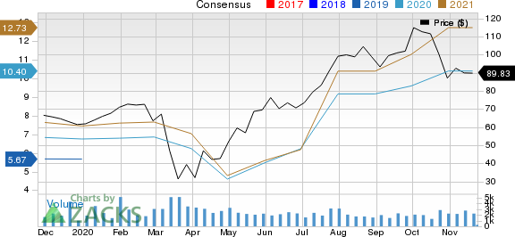 Meritage Homes Corporation Price and Consensus
