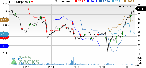 Acadia Healthcare Company, Inc. Price, Consensus and EPS Surprise