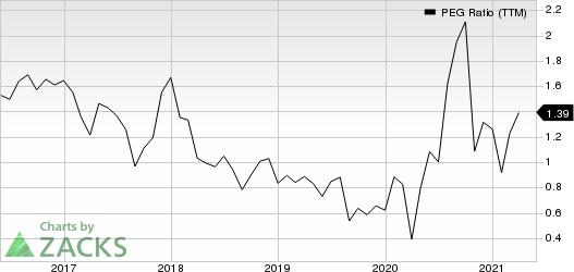 L Brands, Inc. PEG Ratio (TTM)