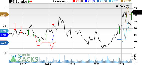 Lands End, Inc. Price, Consensus and EPS Surprise