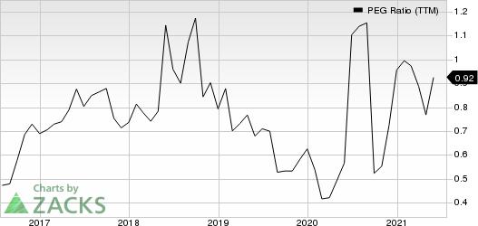 Blucora, Inc. PEG Ratio (TTM)