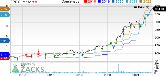 West Pharmaceutical Services, Inc. Price, Consensus and EPS Surprise