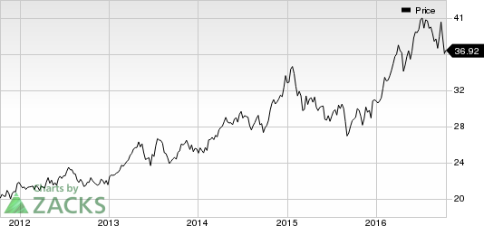Alliant (LNT) to Expand Wind Portfolio with 500MW Projects