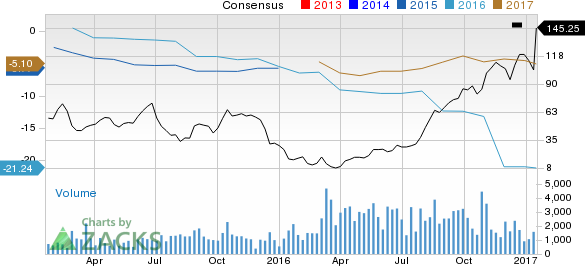 What Makes Clayton Williams Energy (CWEI) a Strong Sell?