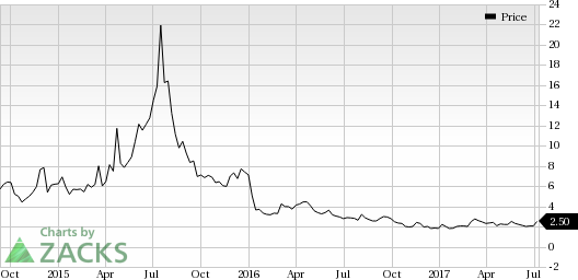 Affimed (AFMD) Looks Good: Stock Moves Up 8.7% in Session