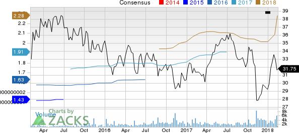 Premier, Inc. Price and Consensus