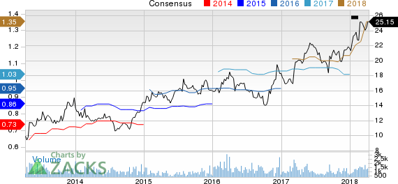Ruth's Hospitality Group, Inc. Price and Consensus