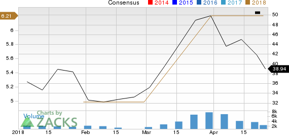 SMART Global Holdings, Inc. Price and Consensus