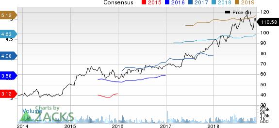 Nice Ltd. Price and Consensus