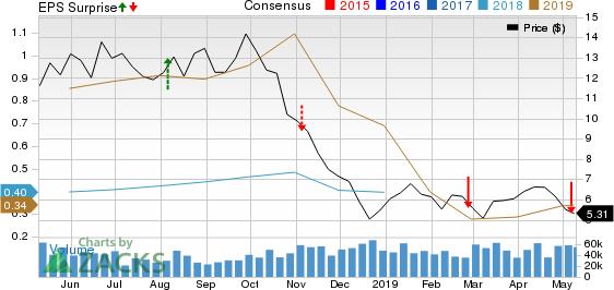 Oasis Petroleum Inc. Price, Consensus and EPS Surprise