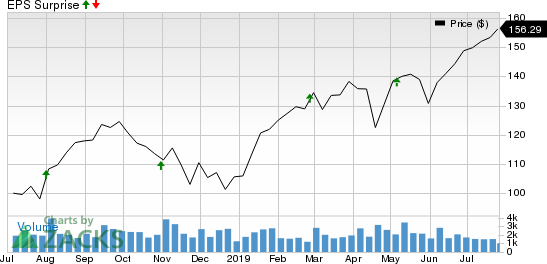 Masimo Corporation Price and EPS Surprise