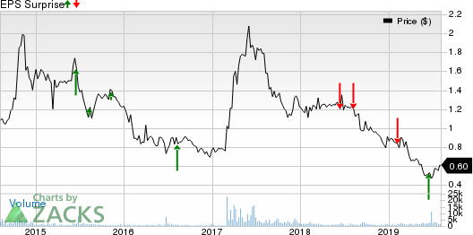 Castle Brands, Inc. Price and EPS Surprise