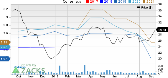Colfax Corporation Price and Consensus