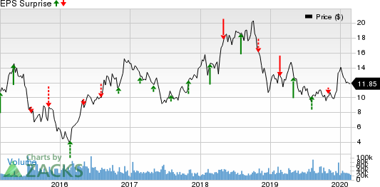 WPX Energy, Inc. Price and EPS Surprise