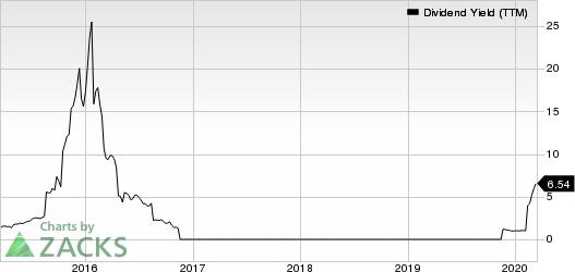 SunCoke Energy, Inc. Dividend Yield (TTM)