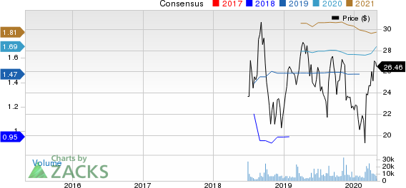 BJ's Wholesale Club Holdings, Inc. Price and Consensus