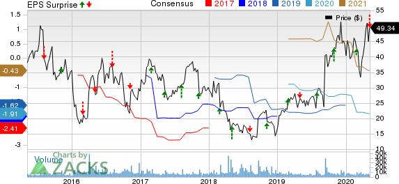 ACADIA Pharmaceuticals Inc Price, Consensus and EPS Surprise