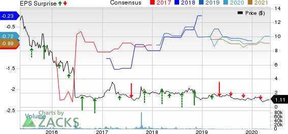 Infinity Pharmaceuticals Inc Price, Consensus and EPS Surprise