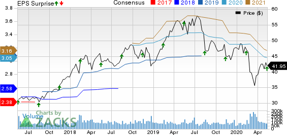 Cisco Systems Inc Price, Consensus and EPS Surprise