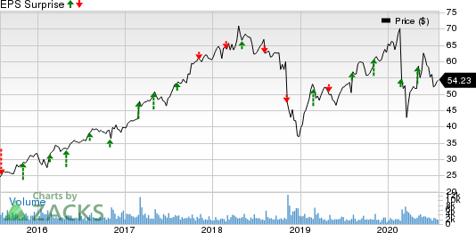 BWX Technologies, Inc. Price and EPS Surprise