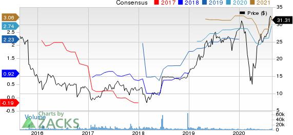 RentACenter, Inc. Price and Consensus