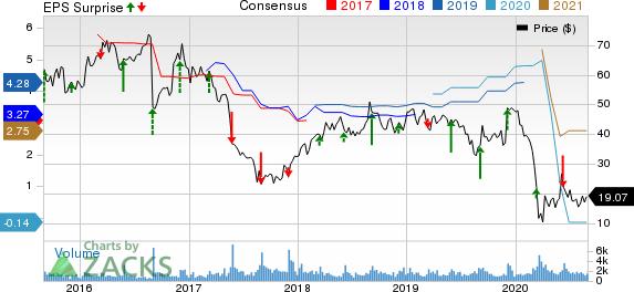 Genesco Inc. Price, Consensus and EPS Surprise