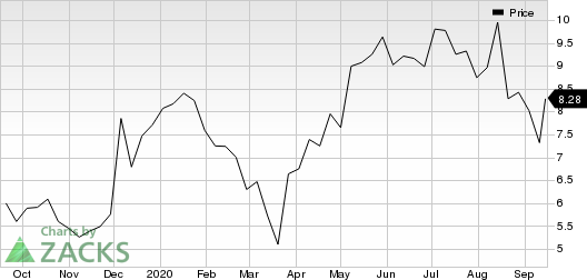 Champions Oncology, Inc. Price