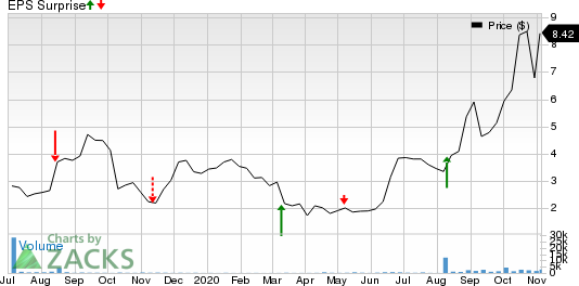 Infrastructure and Energy Alternatives, Inc. Price and EPS Surprise