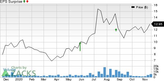 360 DigiTech, Inc. Sponsored ADR Price and EPS Surprise