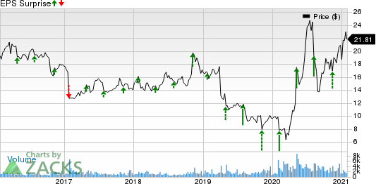 Meridian Bioscience Inc. Price and EPS Surprise