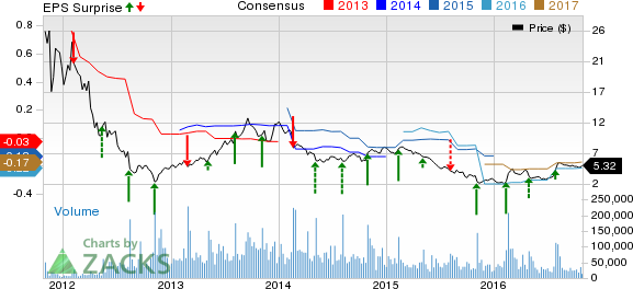 Groupon (GRPN) Posts Narrower-than-Expected Loss in Q3