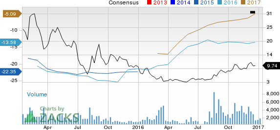Comstock Resources (CRK) on Growth Track: Time to Invest?
