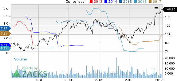Top Ranked Growth Stocks to Buy for February 7th