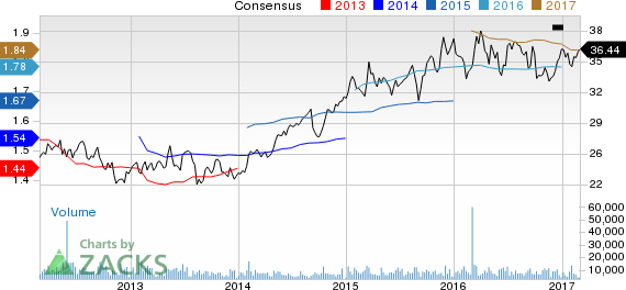 Why Is United Dominion (UDR) Up 4.4% Since the Last Earnings Report?
