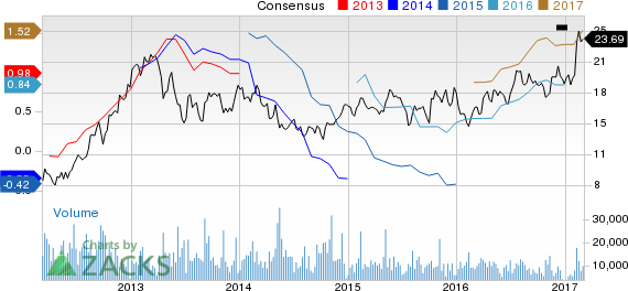 Top Ranked Momentum Stocks to Buy for March 6th