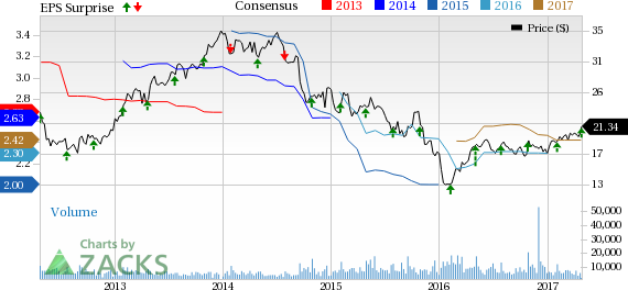 Owens-Illinois (OI) Tops Q1 Earnings & Sales, Reaffirms View