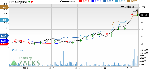 Masimo (MASI) Beats on Q1 Earnings and Revenues, Guides Up