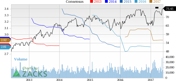 Colgate-Palmolive (CL) Up 2.9% Since Earnings Report: Can It Continue?