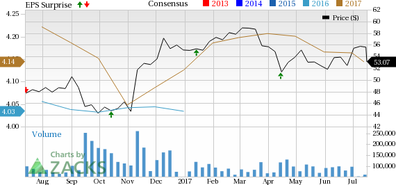 Wells Fargo (WFC) Tops Q2 Earnings Estimates, Costs Flare Up