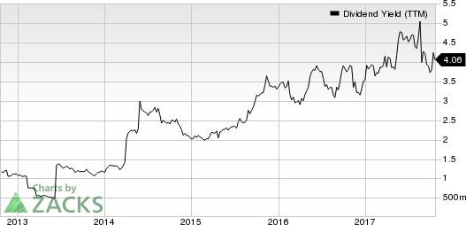 DSW Inc. Dividend Yield (TTM)