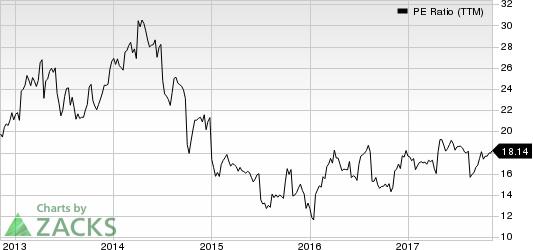 Briggs & Stratton Corporation PE Ratio (TTM)