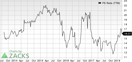Nordstrom, Inc. PE Ratio (TTM)
