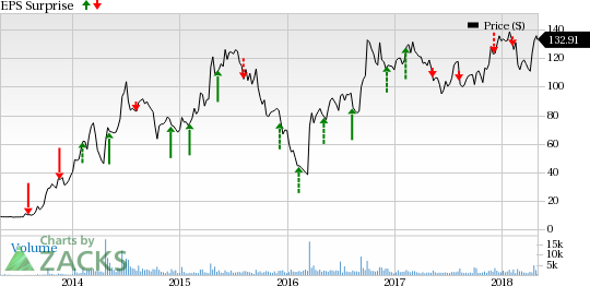 GW Pharma GWPH Q60 Earnings Is A Turnaround In The Cards May 60 Best Gw Pharmaceuticals Stock Quote