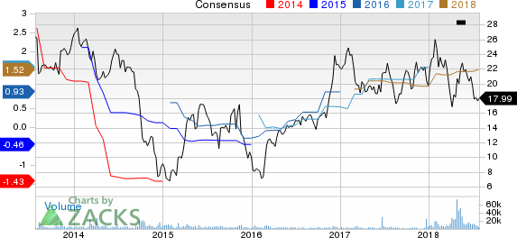 McDermott International, Inc. Price and Consensus