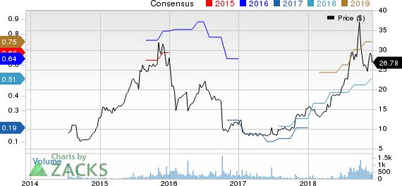 iRadimed Corporation Price and Consensus